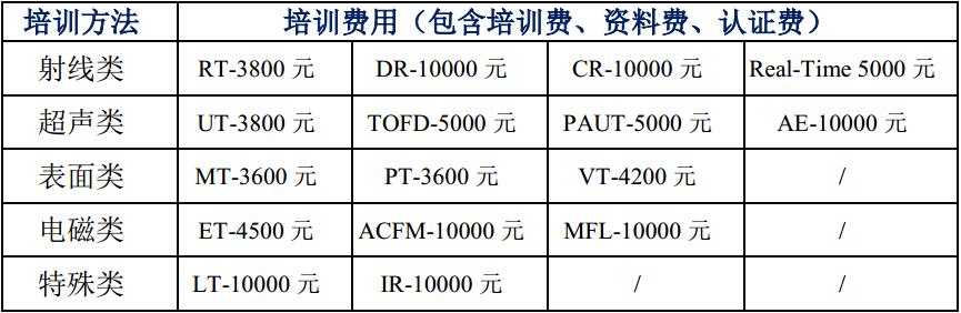 上海asnt二级考试